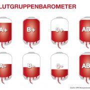 Wegen Reiseverhalten: Experten erwarten großes Blutspende-Sommerloch – Die Versorgung mit Blut jetzt sichern